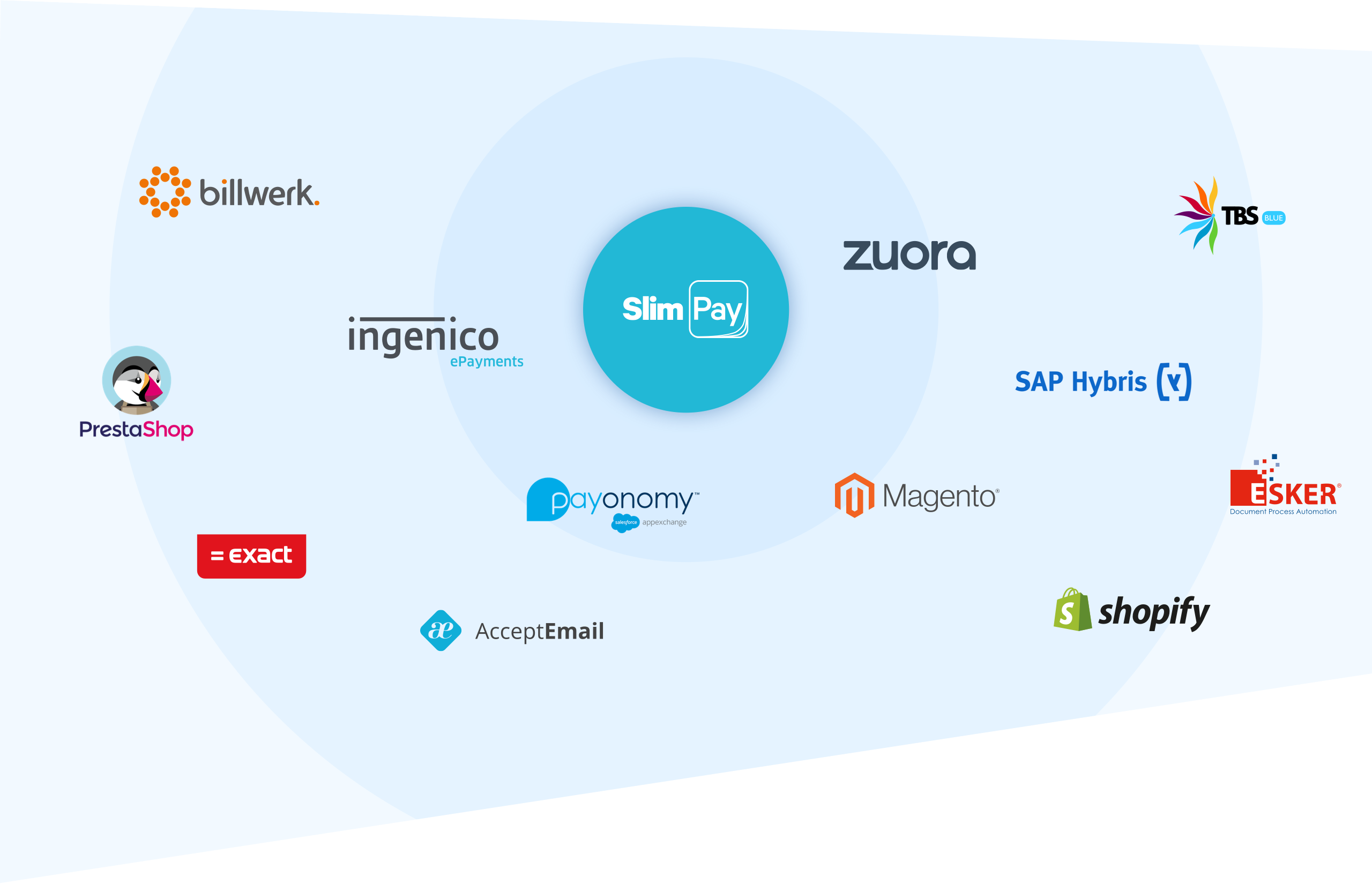 SlimPay partners